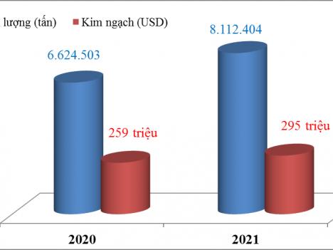 Đến 15/3: Cả nước xuất khẩu hơn 8 triệu tấn xi măng và clinker